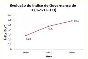 Gráfico 1 com os dados com a Evolução do Índice de Governança de TI