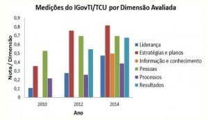 Grafico 2 de Medições do IGovTI/TCU por Dimensão Avaliada.