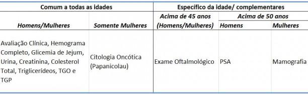 tabela-exames-periodicos
